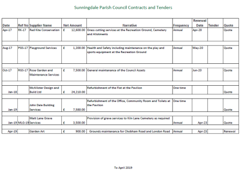 Sunningdale Contracts and Tenders to April 2019