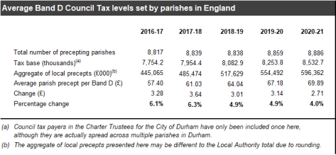 Average Band D Council Tax levels set by parishes in England 20 21