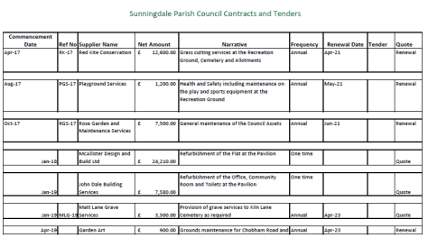 Sunningdale Parish Council Contracts and Tenders to 31.3.2021
